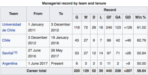 Argentina-Managerial-Record