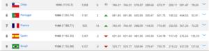 Brazil-World-Ranking