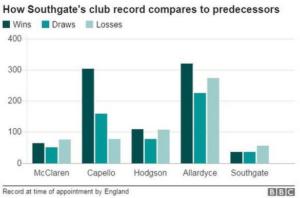 Gareth-Southgate-Win-Record
