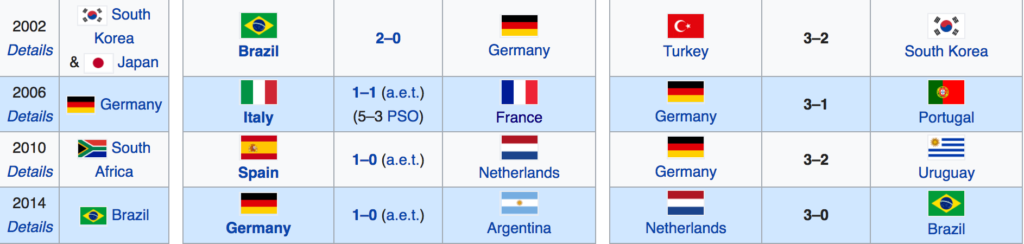 world-cup-outright-winners