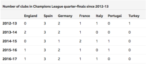 Premier-League-Clubs-Poor-Record