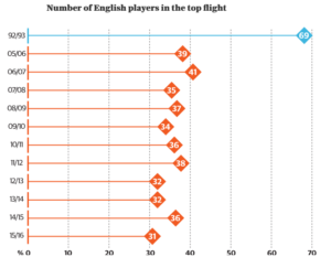 English-Players-In-Premier-League