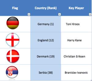 England-Worst-Case-Group