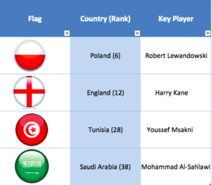 England-Best-Case-Group