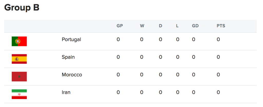 portugal-world-cup-group