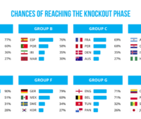 gracenote-world-cup-predictions
