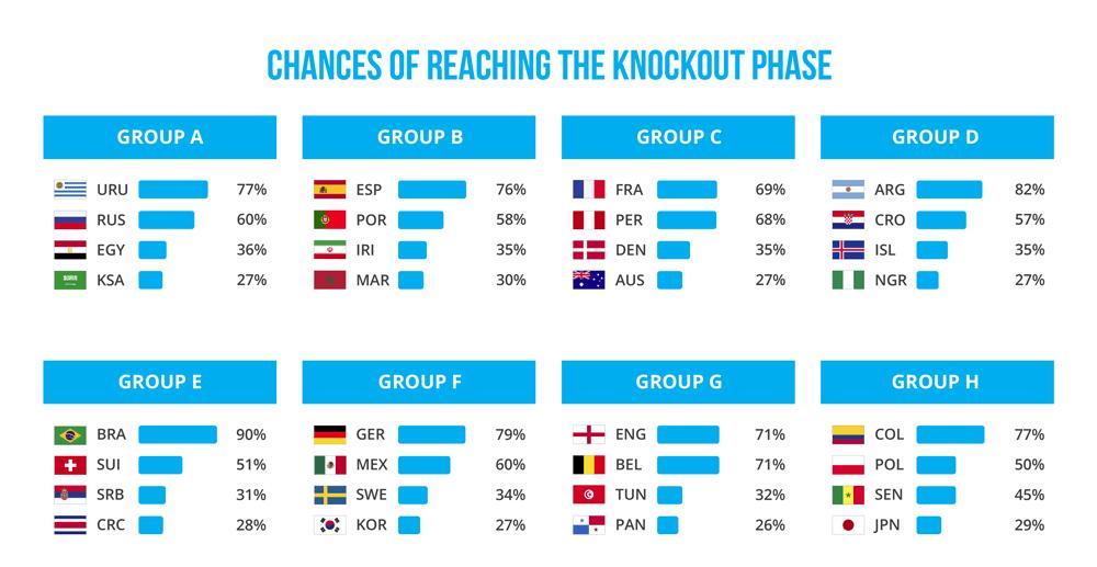 gracenote-world-cup-predictions